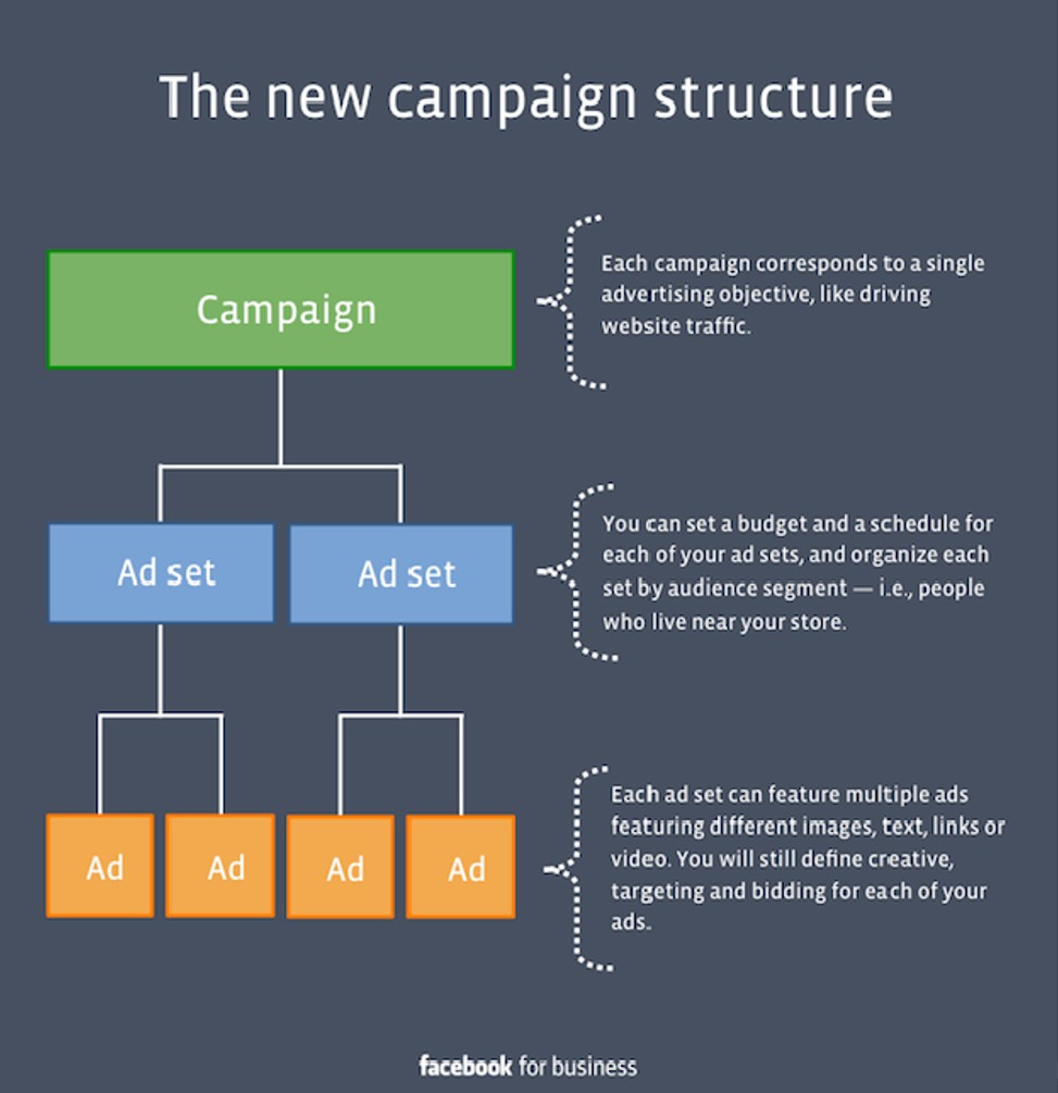 FB Campaign Structure_ Create business online