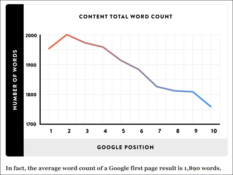 Average word count 1890 ranked on Google Page 1