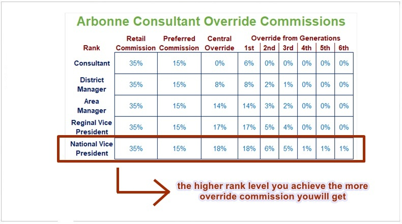 Arbonne commission rating  table