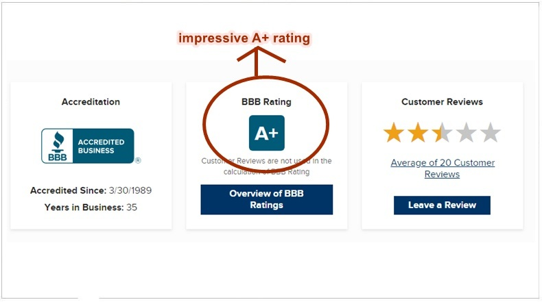 A screenshot of Arbonne International BBB Rating shows A+
